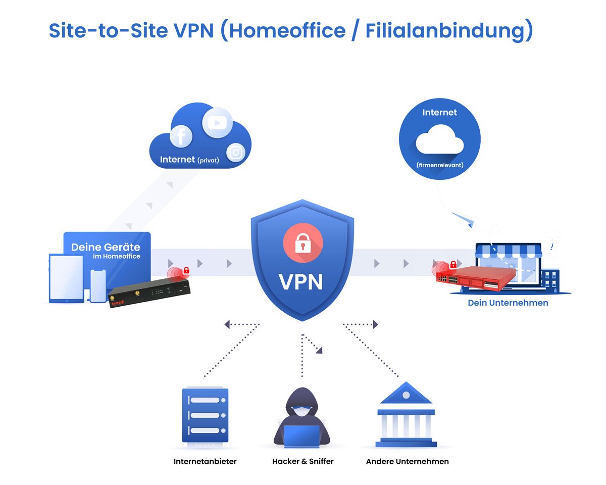 Site to Site permanentes VPN